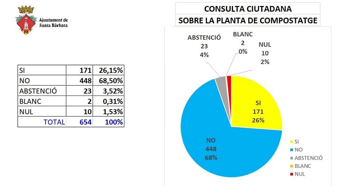 Els veïns de Santa Bàrbara rebutgen el projecte d'una planta de compostatge de fems | Amposta.info